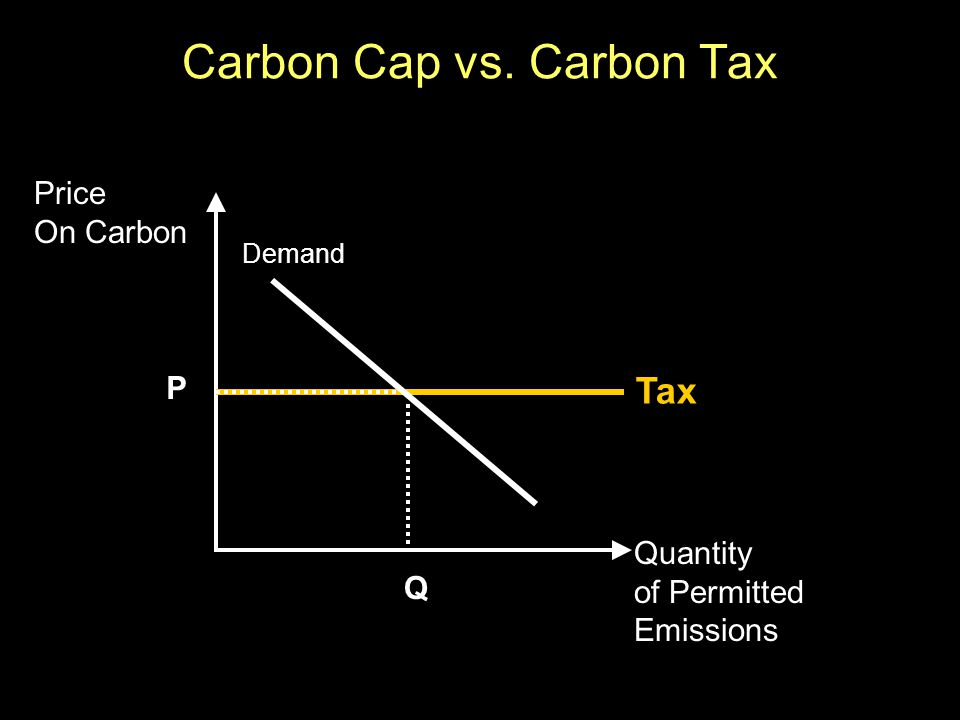 Quantity of Permitted Emissions Price On Carbon Q P Tax Demand Carbon Cap vs. Carbon Tax