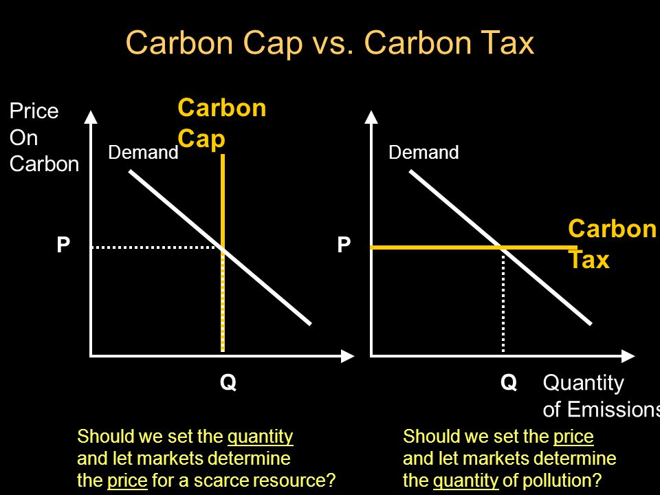 Price On Carbon Q P Cap Demand Quantity of Emissions Q P Demand Carbon Tax Should we set the price and let markets determine the quantity of pollution.