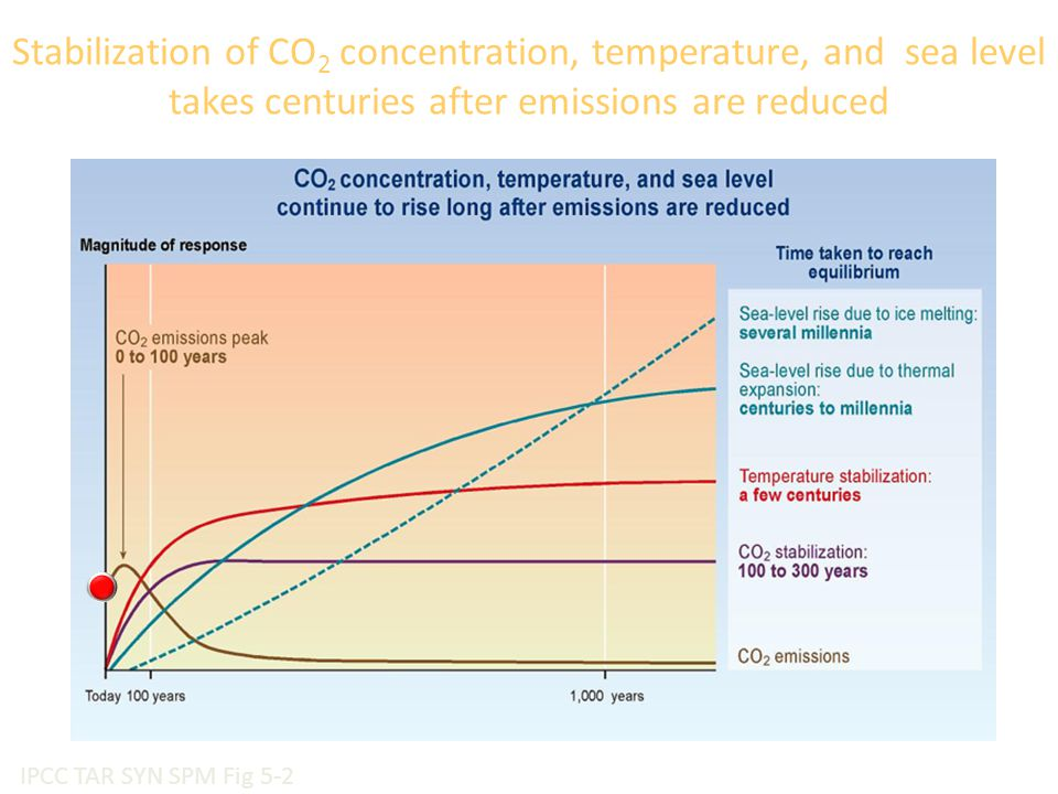 IPCC TAR SYN SPM Fig 5-2 Stabilization of CO 2 concentration, temperature, and sea level takes centuries after emissions are reduced