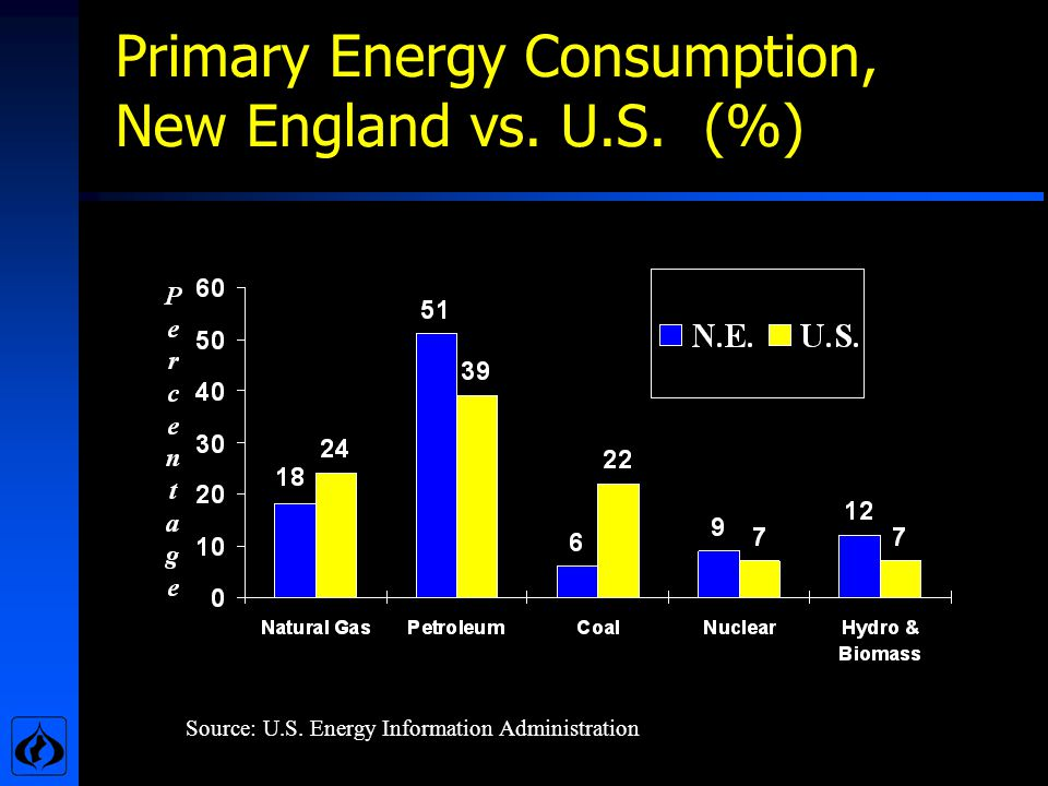 Primary Energy Consumption, New England vs. U.S. (%) Source: U.S. Energy Information Administration
