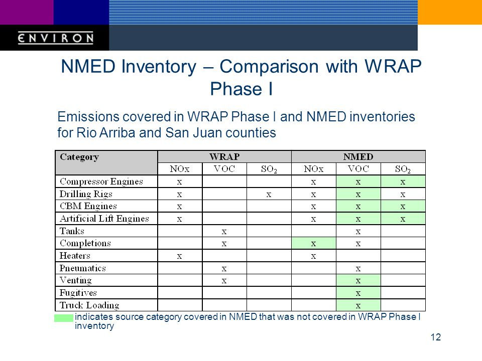 12 NMED Inventory – Comparison with WRAP Phase I Emissions covered in WRAP Phase I and NMED inventories for Rio Arriba and San Juan counties indicates