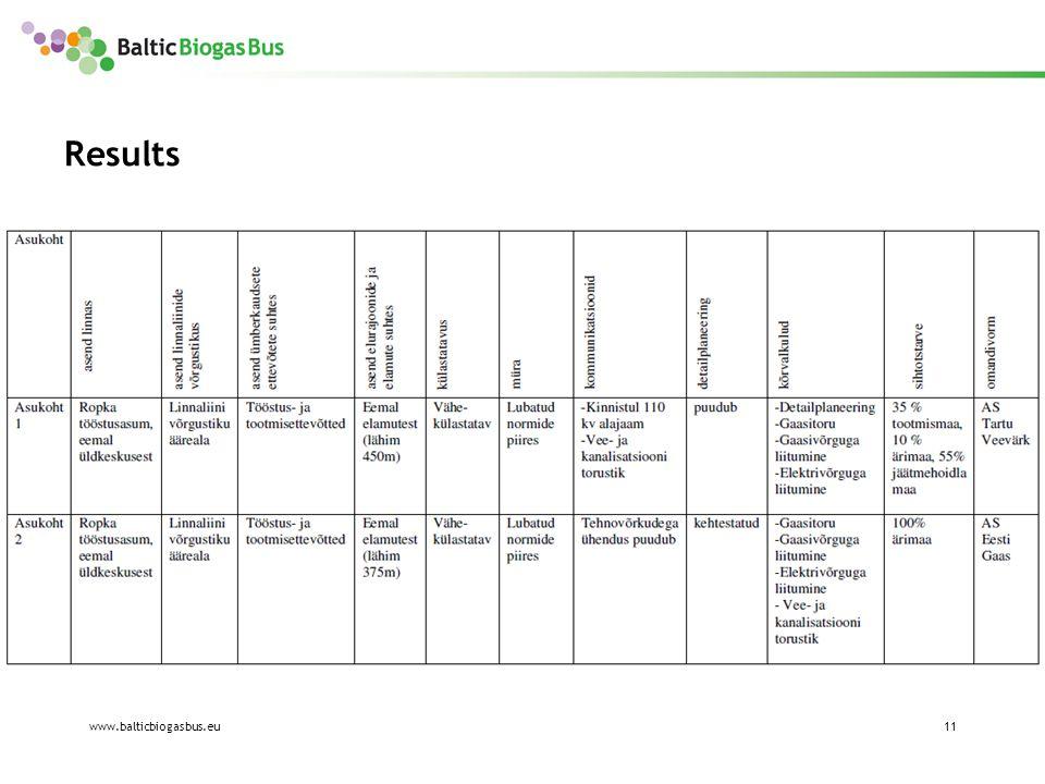 www.balticbiogasbus.eu11 Results