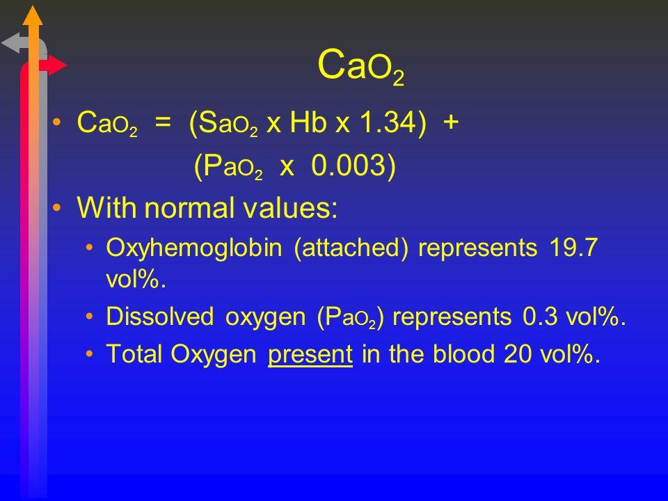 CaO2CaO2 C a O 2 = (S a O 2 x Hb x 1.34) + (P a O 2 x 0.003) With normal values: Oxyhemoglobin (attached) represents 19.7 vol%. Dissolved oxygen (P a
