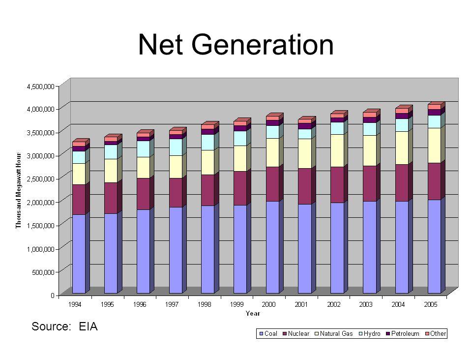 Source: EIA Net Generation