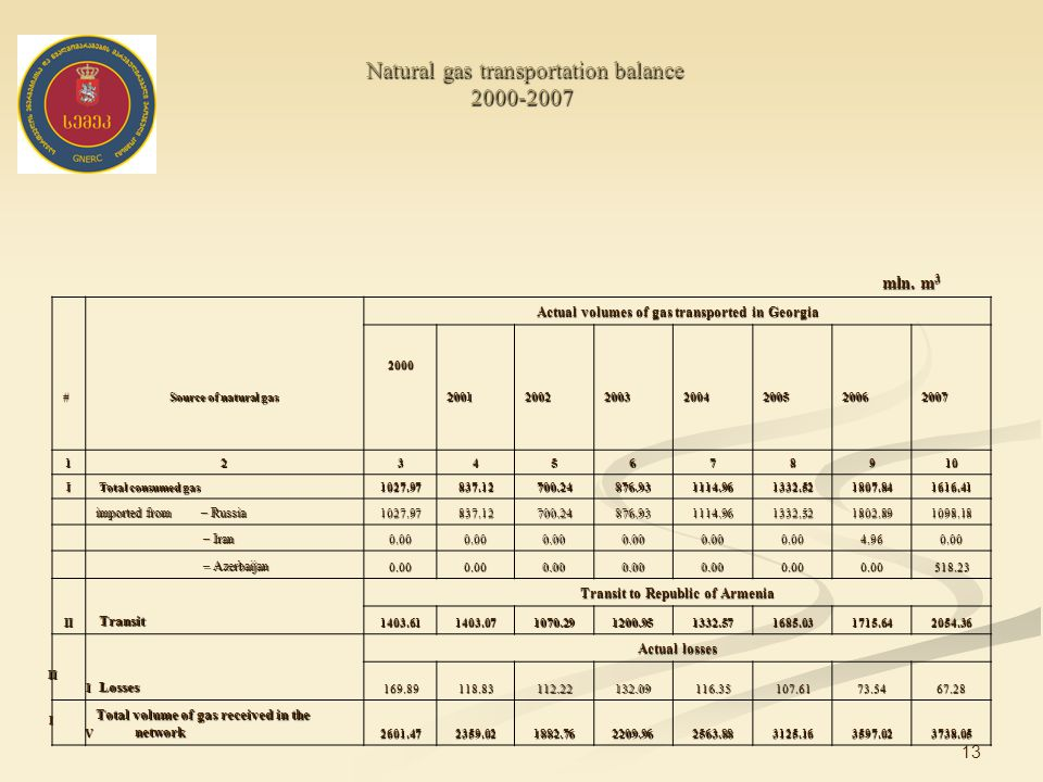 13 Natural gas transportation balance 2000-2007 Natural gas transportation balance 2000-2007 mln.