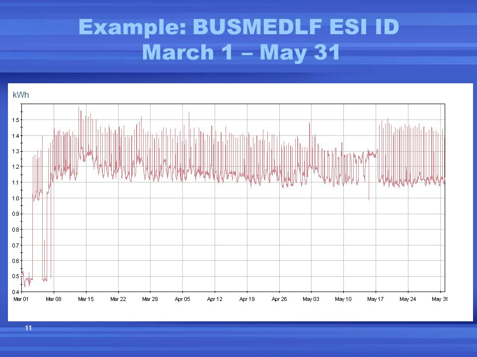 11 Example: BUSMEDLF ESI ID March 1 – May 31 kWh