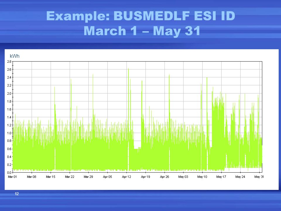 12 Example: BUSMEDLF ESI ID March 1 – May 31 kWh