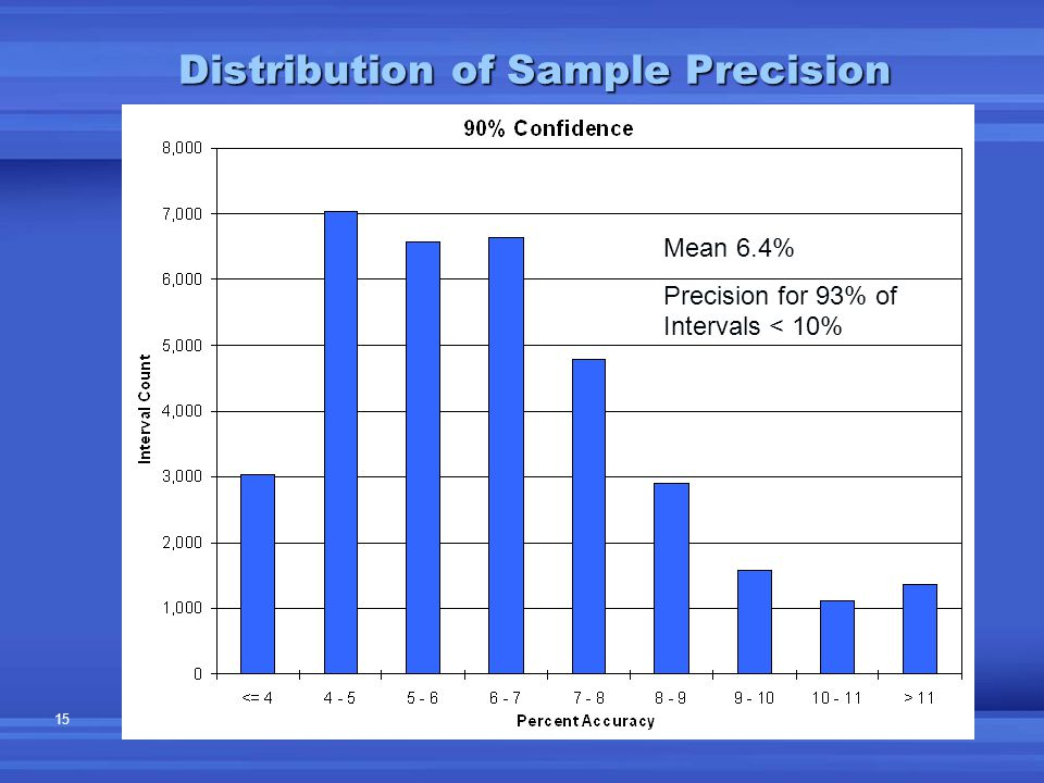 15 Distribution of Sample Precision Mean 6.4% Precision for 93% of Intervals < 10%