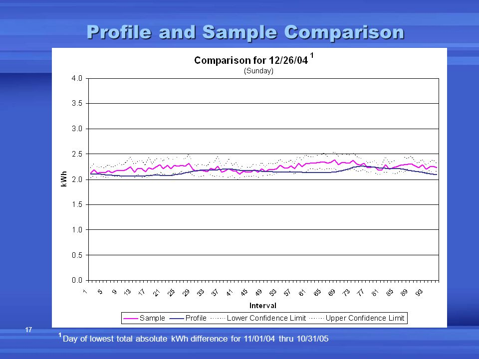 17 Profile and Sample Comparison 1 Day of lowest total absolute kWh difference for 11/01/04 thru 10/31/05