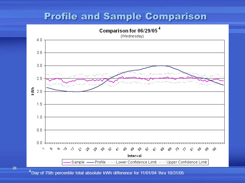 20 Profile and Sample Comparison 4 Day of 75th percentile total absolute kWh difference for 11/01/04 thru 10/31/05