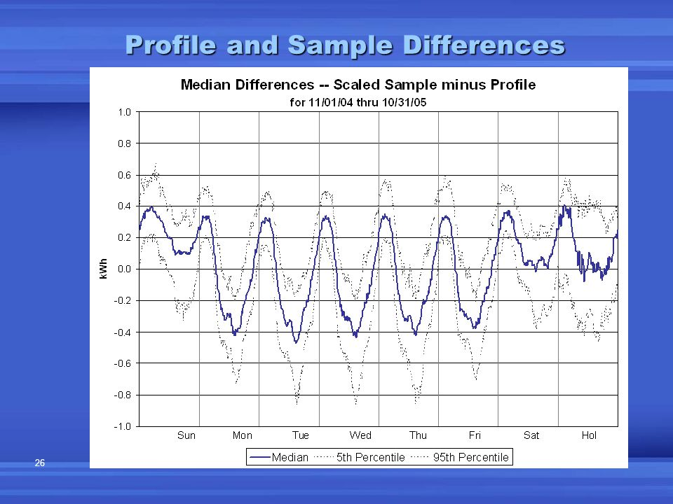 26 Profile and Sample Differences