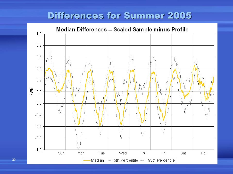 30 Differences for Summer 2005