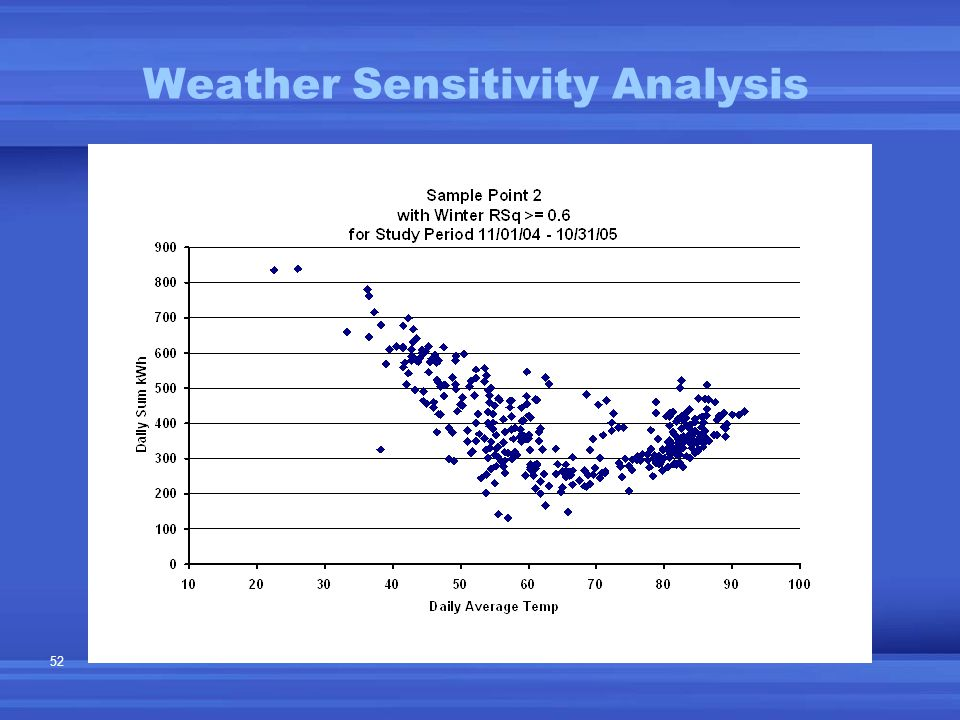 52 Weather Sensitivity Analysis