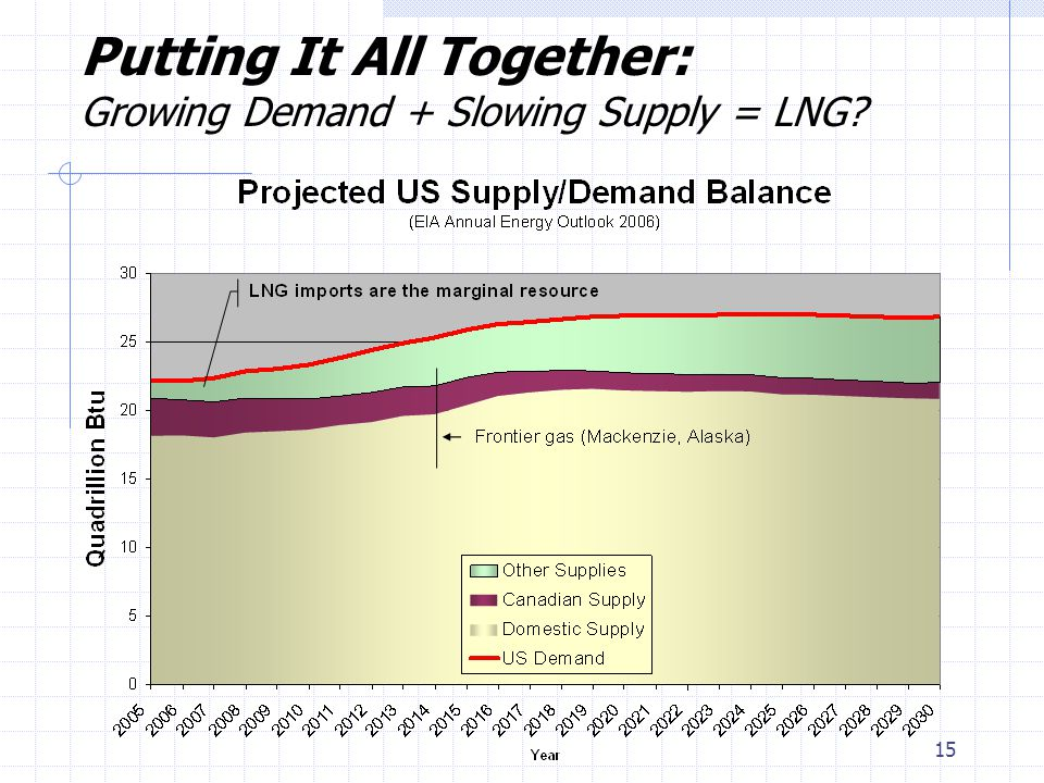 15 Putting It All Together: Growing Demand + Slowing Supply = LNG