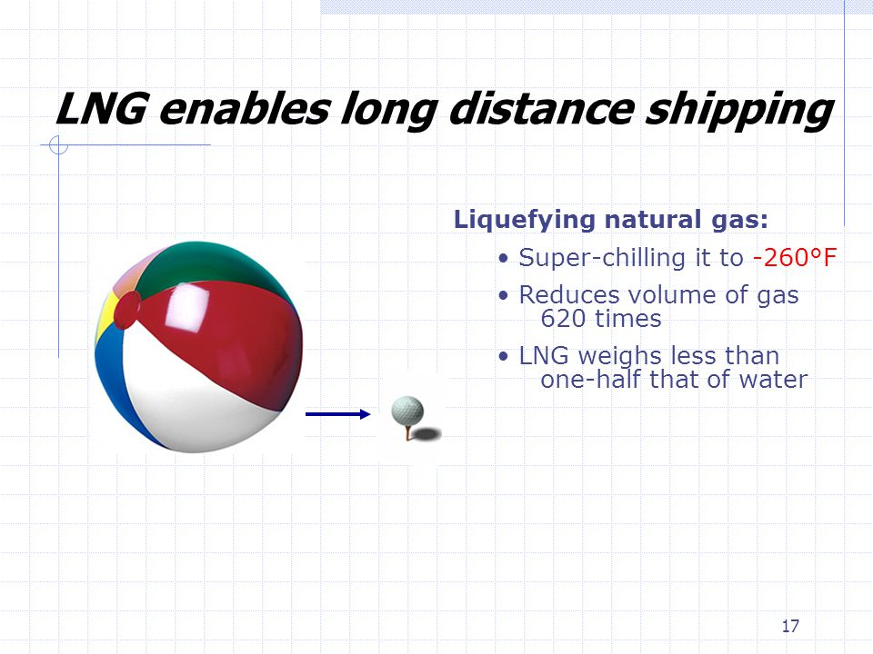 17 LNG enables long distance shipping Liquefying natural gas: Super-chilling it to -260°F Reduces volume of gas 620 times LNG weighs less than one-half that of water