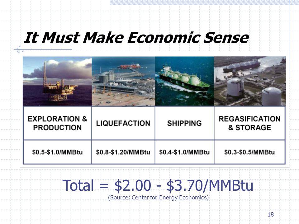 18 It Must Make Economic Sense Total = $2.00 - $3.70/MMBtu (Source: Center for Energy Economics)