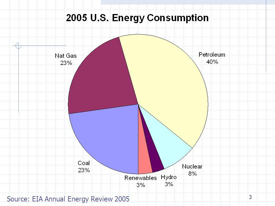 4 Source: EIA 2006 Annual Energy Outlook