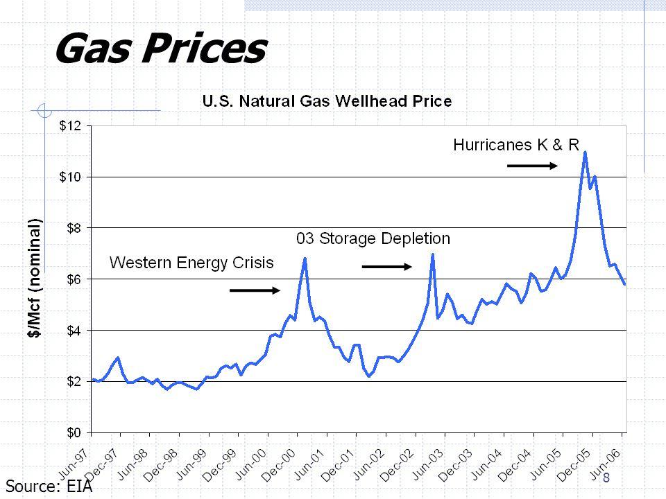 8 Source: EIA Gas Prices