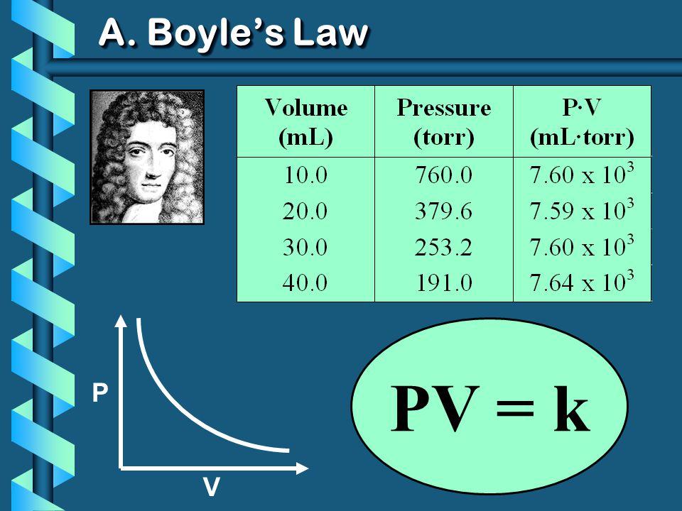 A. Boyles Law P V PV = k