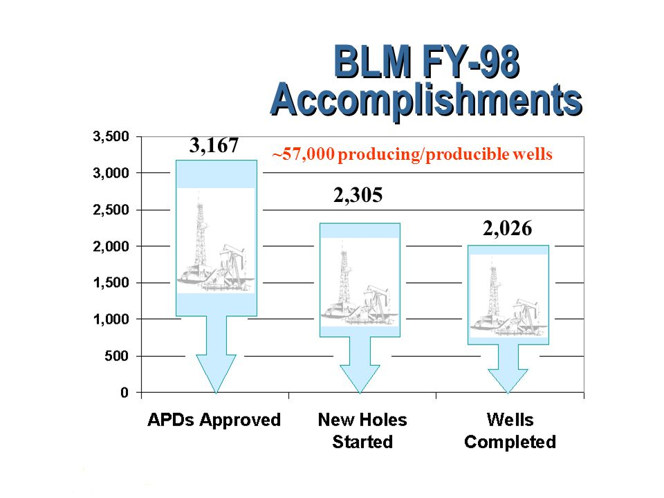 BLM FY-98 Accomplishments 3,167 2,305 2,026 ~57,000 producing/producible wells