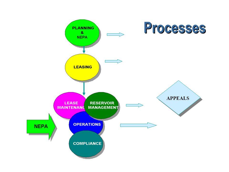 Processes APPEALS