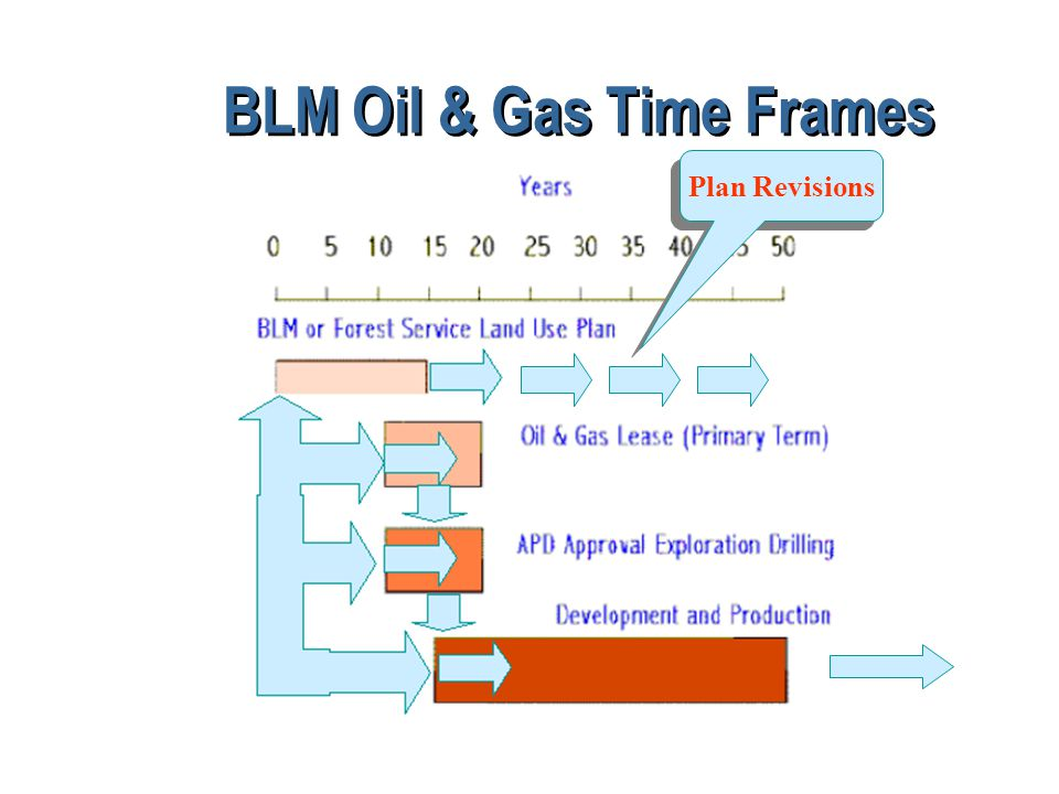 BLM Oil & Gas Time Frames Plan Revisions