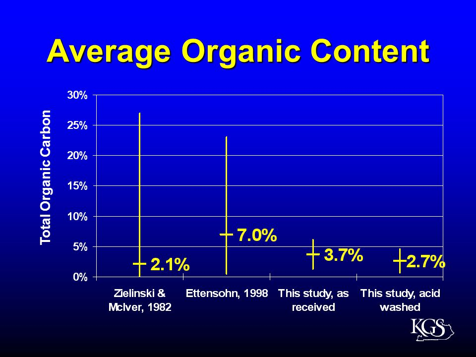 Average Organic Content Total Organic Carbon