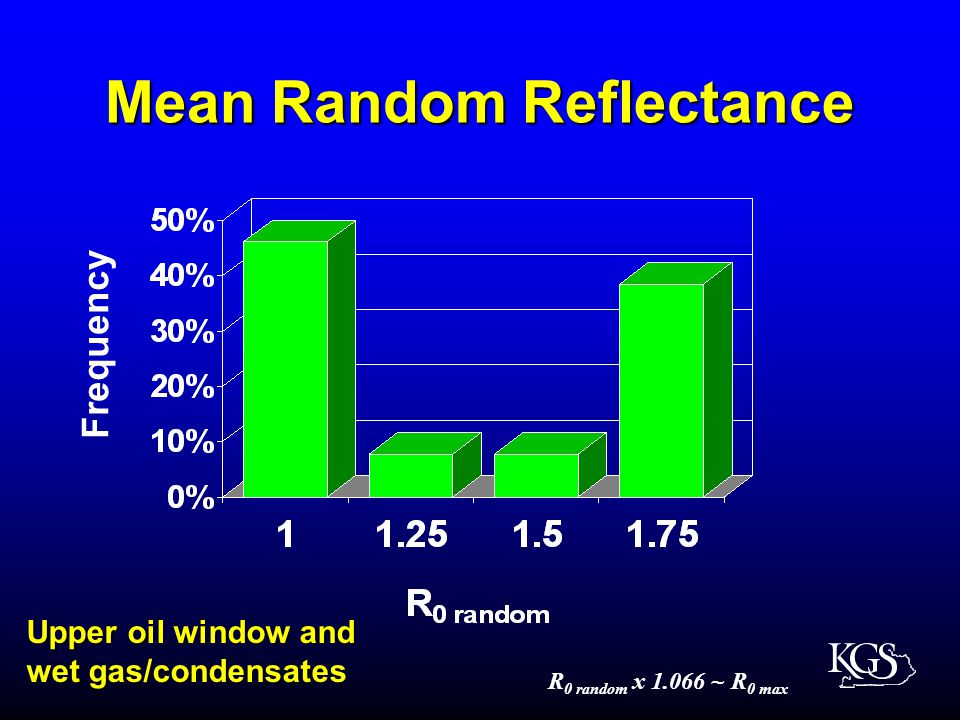 Mean Random Reflectance Upper oil window and wet gas/condensates R 0 random x 1.066 ~ R 0 max Frequency