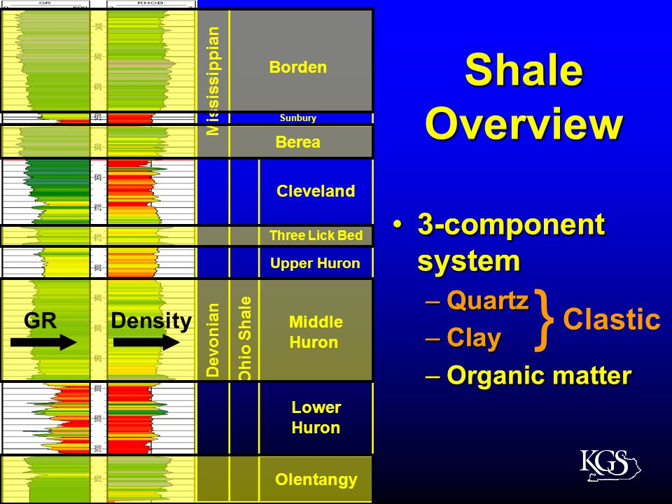 Shale Overview Mississippian Borden Cleveland Devonian Ohio Shale Berea Sunbury Three Lick Bed Upper Huron Middle Huron Lower Huron Olentangy 3-component system3-component system –Quartz –Clay –Organic matter 3-component system3-component system –Quartz –Clay –Organic matter } Clastic GR Density