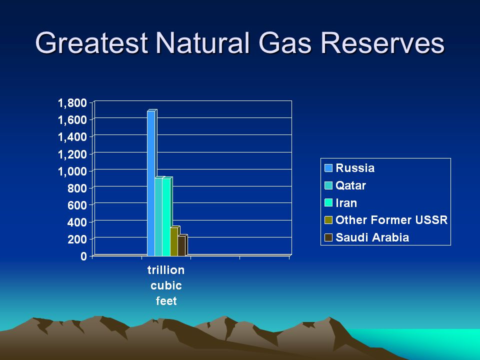 Greatest Natural Gas Reserves