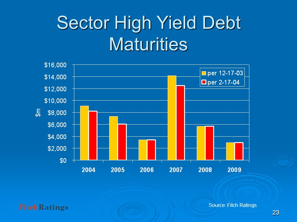 FitchRatings 22 How Deep is the Hole? Debt Outstanding Source: SNL, Inc. Data as at 9-30-03 Source: SNL, Inc. Data as at 9-30-03