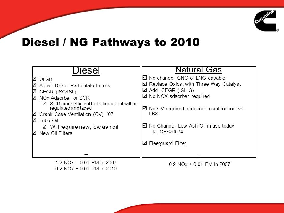Diesel / NG Pathways to 2010 Diesel ULSD Active Diesel Particulate Filters CEGR (ISC/ISL) NOx Adsorber or SCR SCR more efficient but a liquid that will be regulated and taxed Crank Case Ventilation (CV) 07 Lube Oil Will require new, low ash oil New Oil Filters = 1.2 NOx + 0.01 PM in 2007 0.2 NOx + 0.01 PM in 2010 Natural Gas No change- CNG or LNG capable Replace Oxicat with Three Way Catalyst Add- CEGR (ISL G) No NOX adsorber required No CV required–reduced maintenance vs.