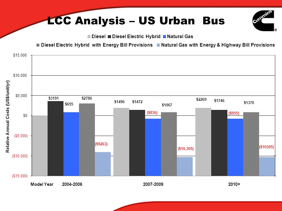LCC Analysis – US Urban Bus ($15,000) ($10,000) ($5,000) $0 $5,000 $10,000 $15,000 2004-20062007-20092010+ Relative Annual Costs (US$/unit/yr) DieselDiesel Electric HybridNatural Gas Model Year $1472 $2269 $655 $3191 ($836) ($955) Natural Gas with Energy & Highway Bill Provisions ($9263) ($10,305) ($10305) $1746 Diesel Electric Hybrid with Energy Bill Provisions $2786 $1067 $1370 $1496