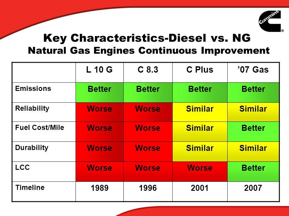 Key Characteristics-Diesel vs.