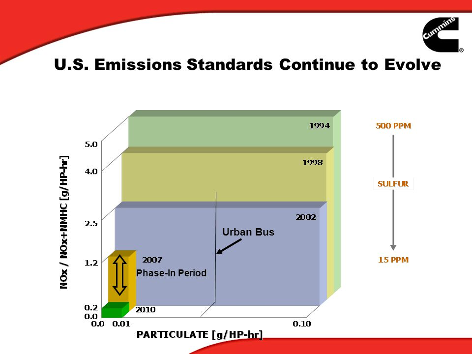 U.S. Emissions Standards Continue to Evolve Urban Bus Phase-In Period