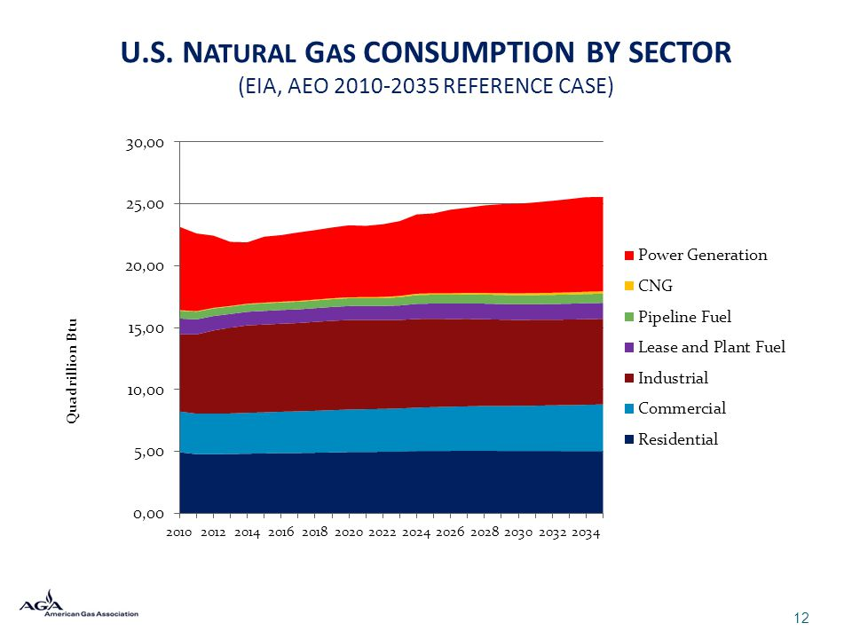 U.S. N ATURAL G AS CONSUMPTION BY SECTOR (EIA, AEO 2010-2035 REFERENCE CASE) 12