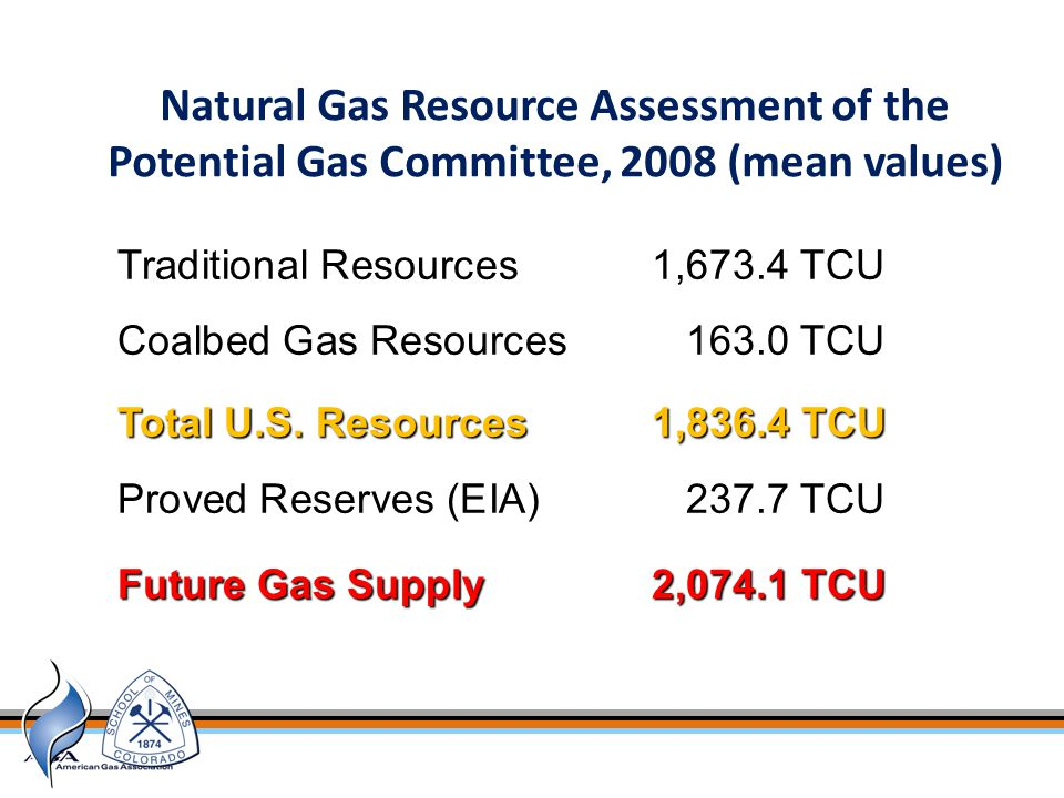 Natural Gas Resource Assessment of the Potential Gas Committee, 2008 (mean values) POTENTIAL GAS AGENCY COLORADO SCHOOL OF MINES Traditional Resources1,673.4 TCU Coalbed Gas Resources163.0 TCU Total U.S.