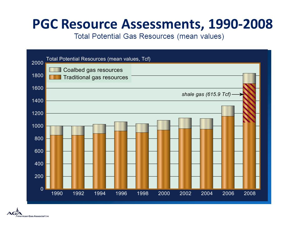 PGC Resource Assessments, 1990-2008 Data source: Potential Gas Committee (2009) Total Potential Gas Resources (mean values)
