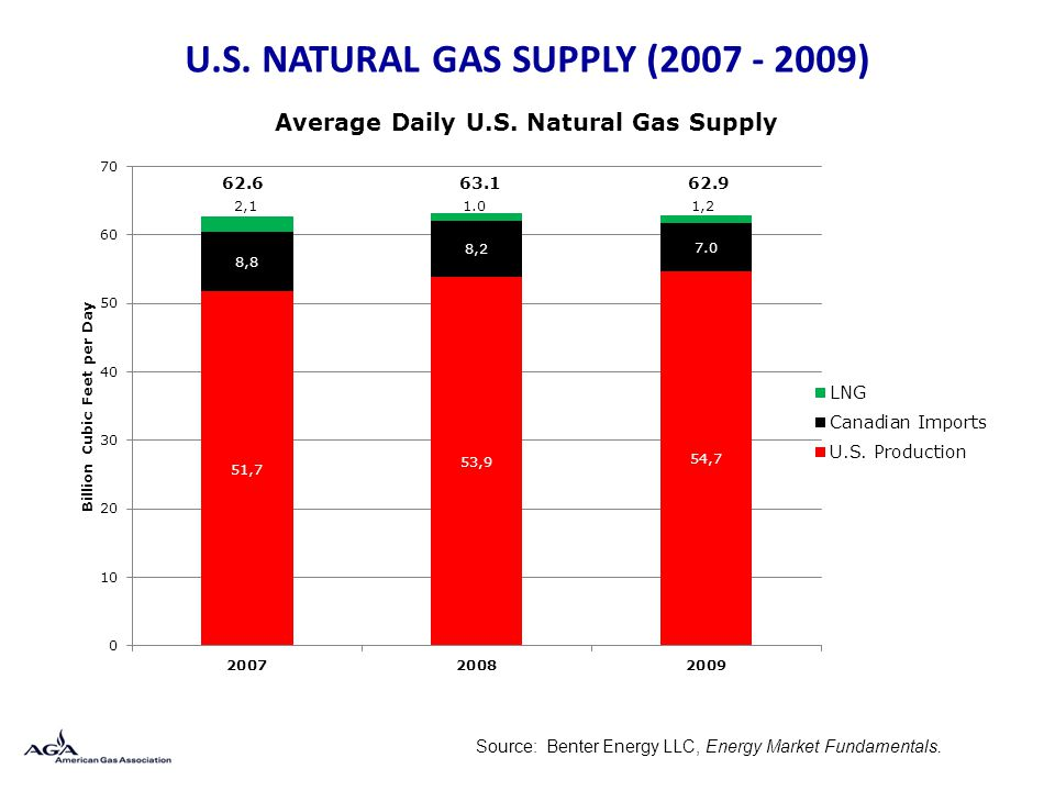 U.S. NATURAL GAS SUPPLY (2007 - 2009) Source: Benter Energy LLC, Energy Market Fundamentals.