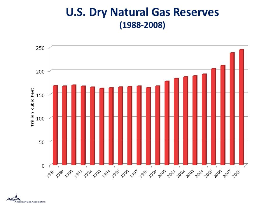 U.S. Dry Natural Gas Reserves (1988-2008) Data source: Potential Gas Committee (2009)