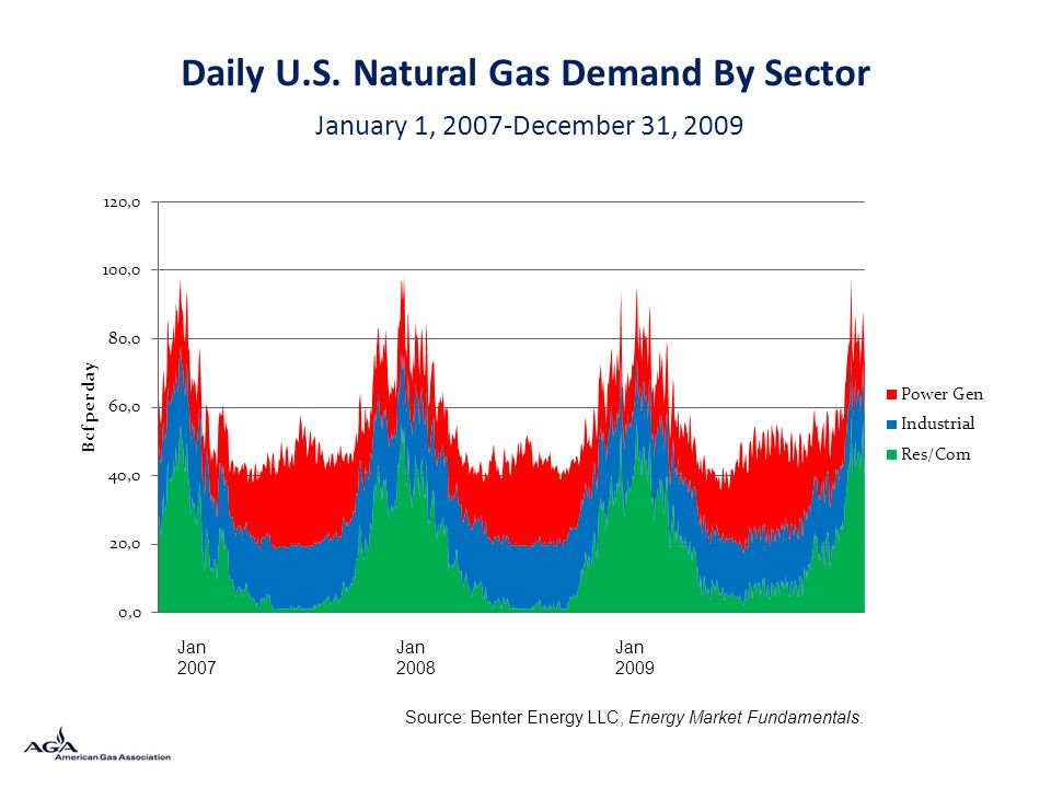 Daily U.S. Natural Gas Demand By Sector January 1, 2007-December 31, 2009 Source: Benter Energy LLC, Energy Market Fundamentals. Jan 2007 Jan 2008 Jan