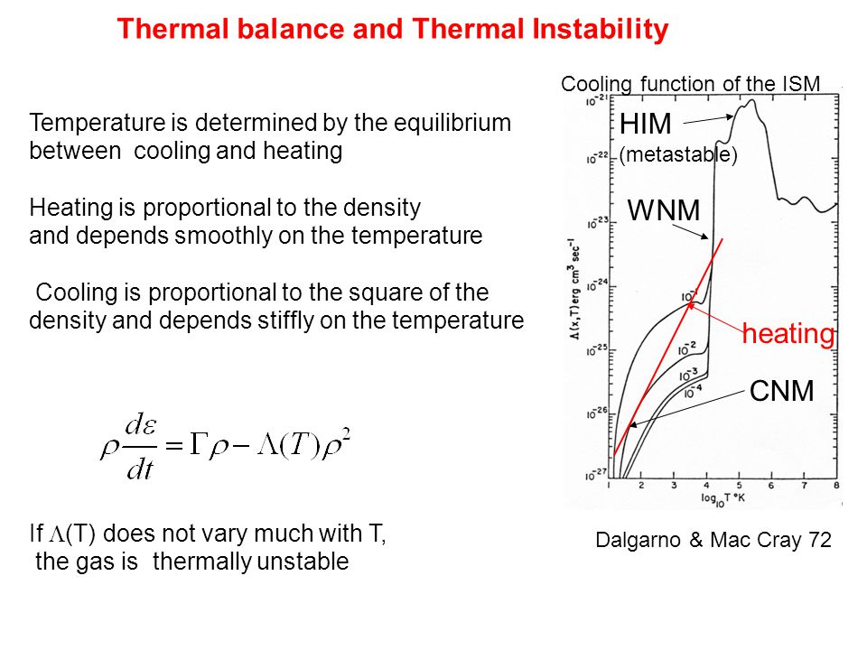 Thermal balance and Thermal Instability Temperature is determined by the equilibrium between cooling and heating Heating is proportional to the density and depends smoothly on the temperature Cooling is proportional to the square of the density and depends stiffly on the temperature If (T) does not vary much with T, the gas is thermally unstable Cooling function of the ISM Dalgarno & Mac Cray 72 HIM (metastable) WNM CNM heating