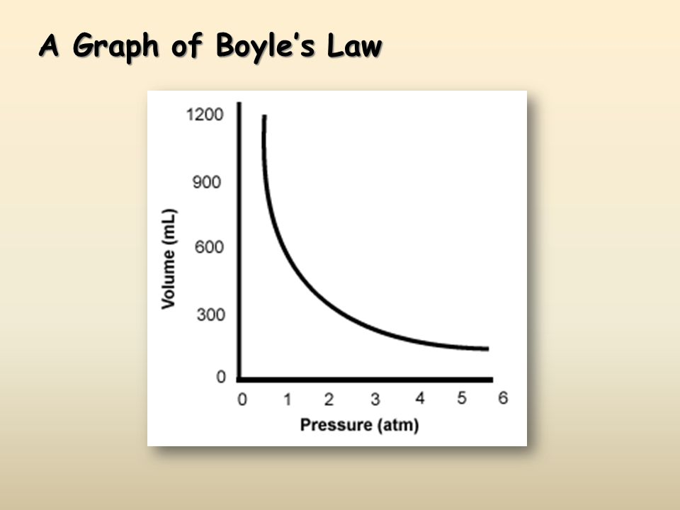 A Graph of Boyles Law