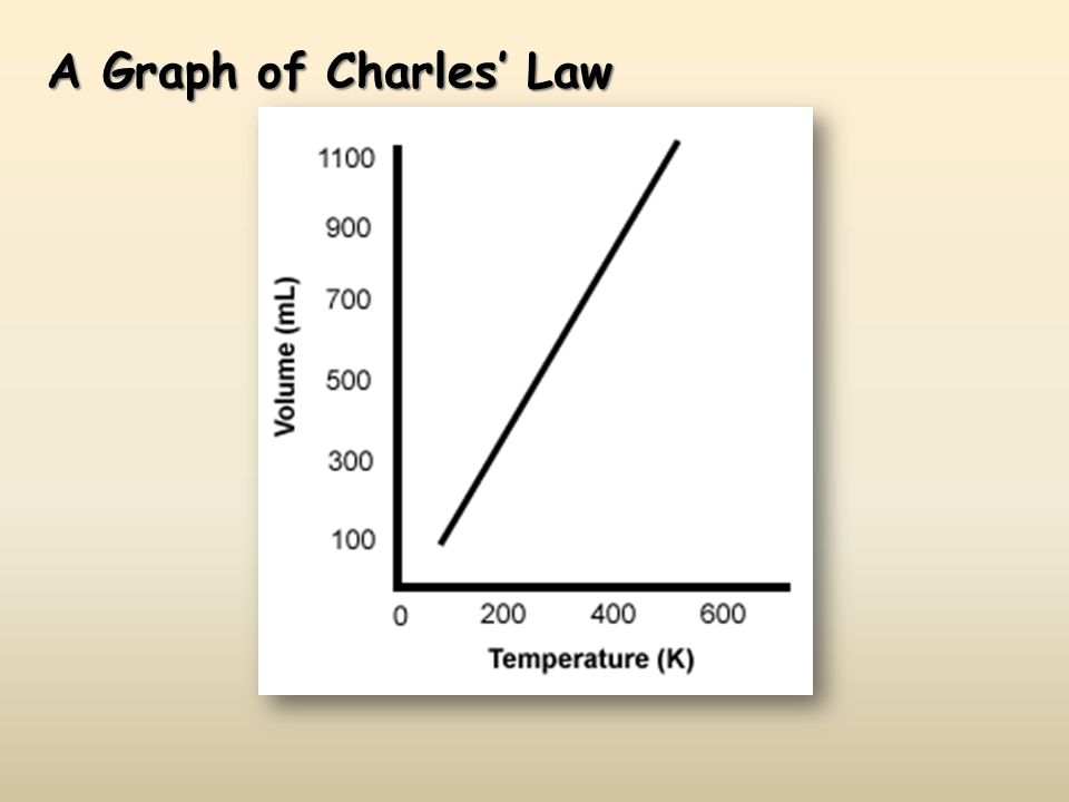 A Graph of Charles Law