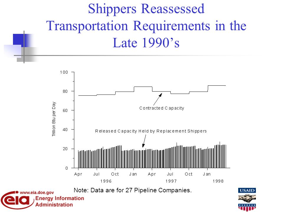 Shippers Reassessed Transportation Requirements in the Late 1990s Note: Data are for 27 Pipeline Companies.
