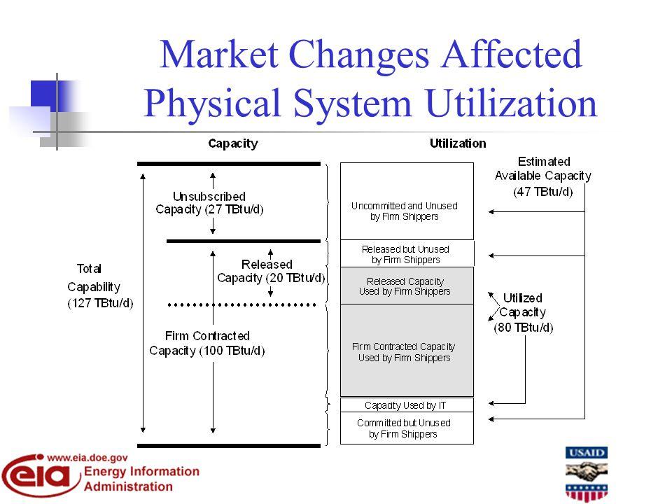 Market Changes Affected Physical System Utilization