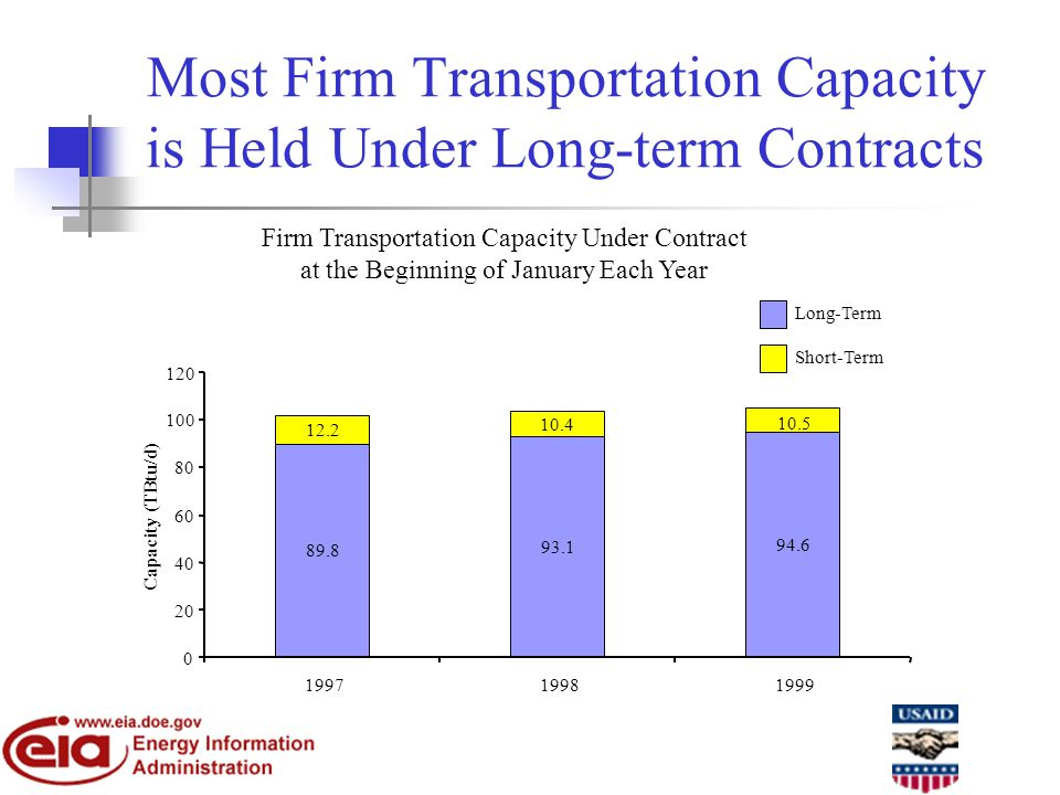Most Firm Transportation Capacity is Held Under Long-term Contracts Firm Transportation Capacity Under Contract at the Beginning of January Each Year 89.8 93.1 94.6 12.2 10.5 10.4 0 20 40 60 80 100 120 199719981999 Capacity (TBtu/d) Long-Term Short-Term