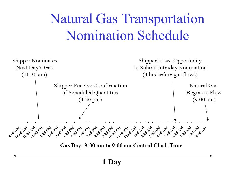 Natural Gas Transportation Nomination Schedule 9:00 AM 10:00 AM11:00 AM 12:00 PM 1:00 PM 2:00 PM 3:00 PM 4:00 PM5:00 PM6:00 PM7:00 PM8:00 PM9:00 PM 10:00 PM11:00 PM 12:00 AM 1:00 AM 2:00 AM 3:00 AM 4:00 AM5:00 AM6:00 AM 7:00 AM 8:00 AM 9:00 AM Natural Gas Begins to Flow (9:00 am) Shippers Last Opportunity to Submit Intraday Nomination (4 hrs before gas flows) Gas Day: 9:00 am to 9:00 am Central Clock Time Shipper Receives Confirmation of Scheduled Quantities (4:30 pm) Shipper Nominates Next Days Gas (11:30 am) 1 Day