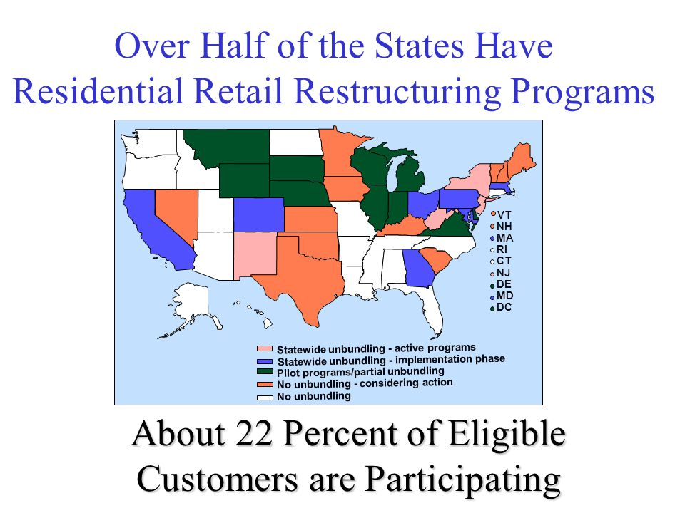 Statewide unbundling - implementation phase Statewide unbundling - active programs Pilot programs/partial unbundling No unbundling - considering action No unbundling VT NH MA RI CT NJ DE MD DC Over Half of the States Have Residential Retail Restructuring Programs About 22 Percent of Eligible Customers are Participating