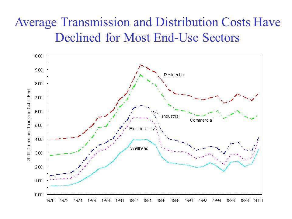 Transmission of Gas Along The Major Natural Gas Transportation Corridors Major corridors delineated (e.g.